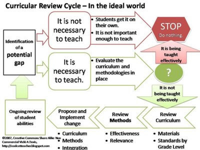 CurricularReviewCycle-The_Ideal