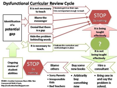 Dysfunctional_Curricular_Review_Cycle