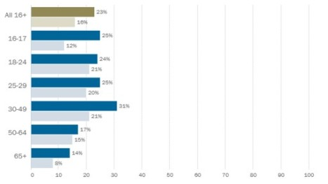 Reading habits-2011-2012-e-books